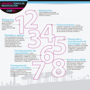 Grandes-temas-de-negociacion-COP21-alta-650-pix